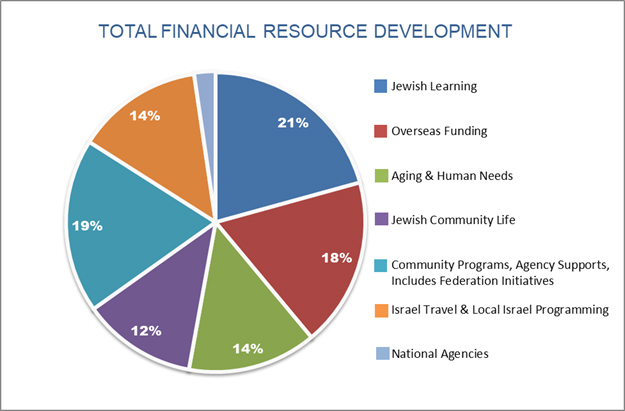 2017 Total Financial Resource Development