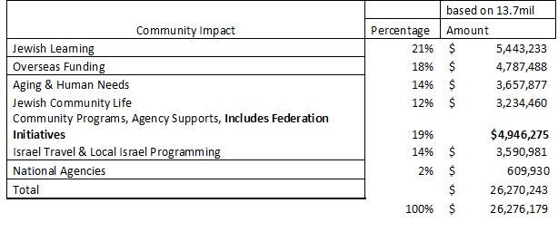 2017 Community Impact