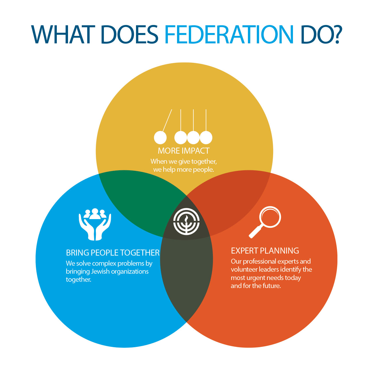 What Does Federation Do?