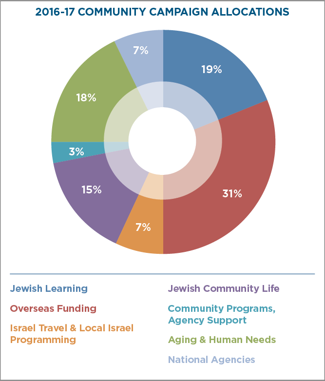 2016-17 Community Campaign Allocations