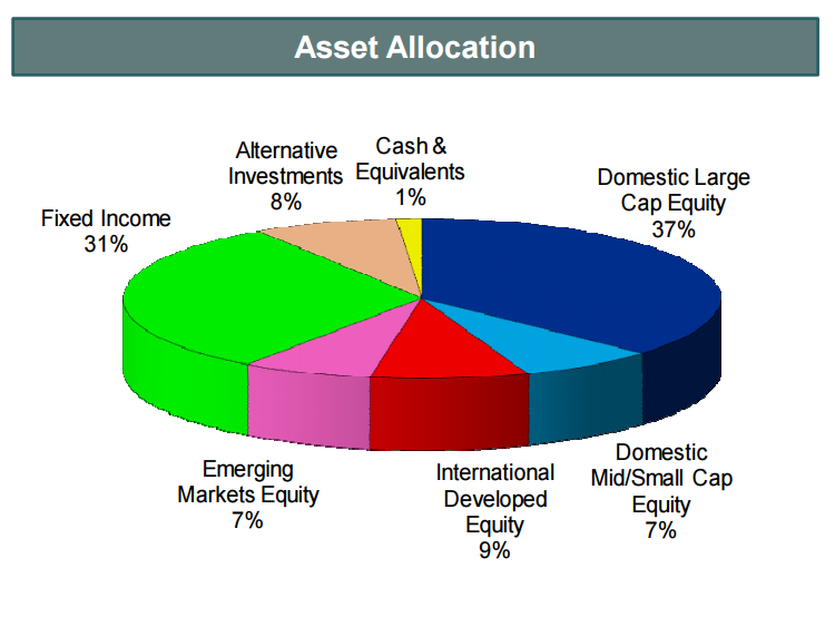 2017 Asset Allocations