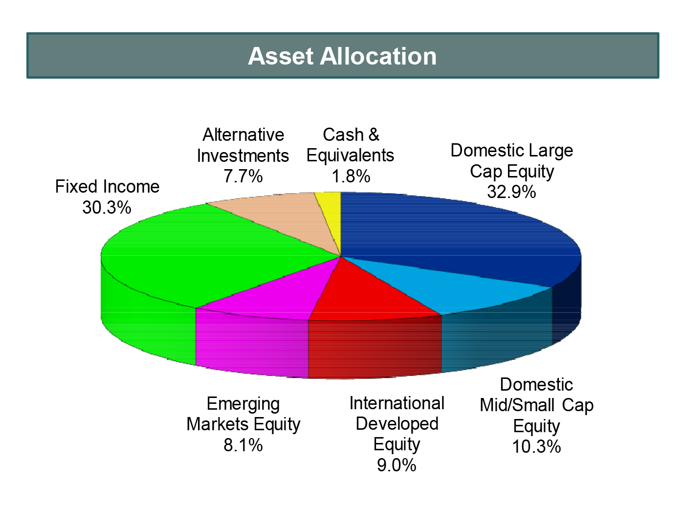 Asset Allocation 3-31-2018