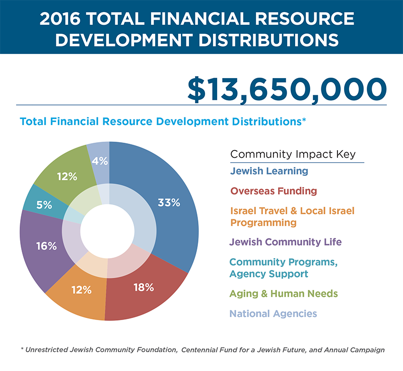 2016 Total Financial Resource Development Distributions